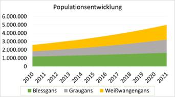 populationsentwicklung-gaense